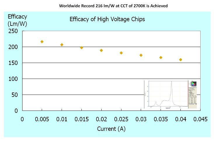 рекордная эффективность светодиодов